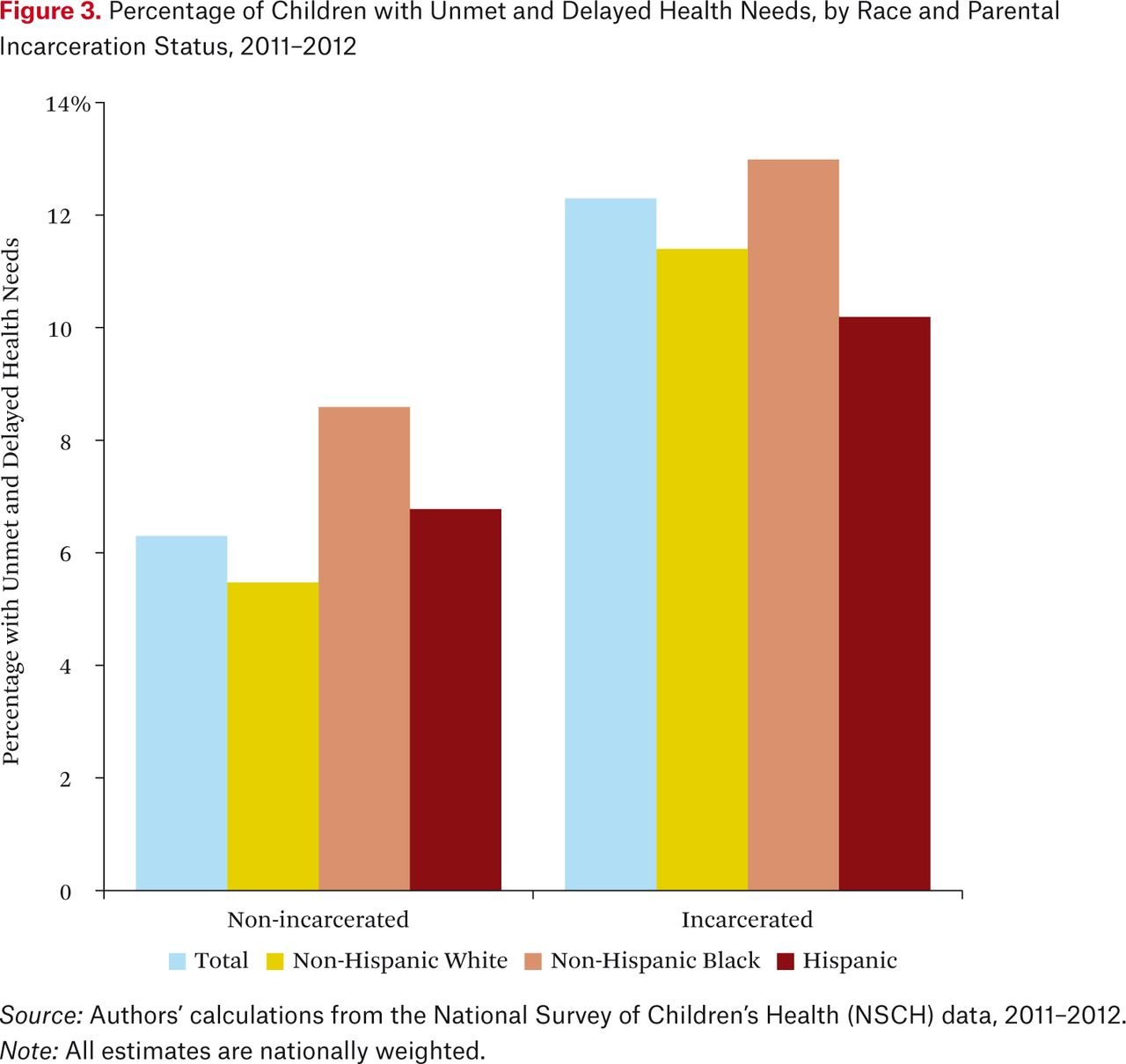 Severe Deprivation and System Inclusion Among Children of