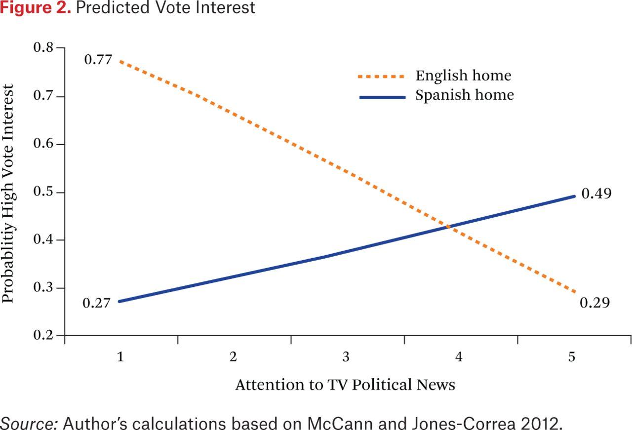 Politicized Immigrant Identity, Spanish-Language Media, and