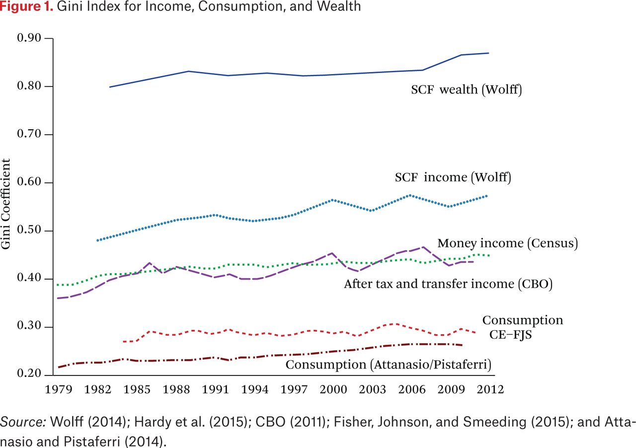 Inequality and Mobility Using Income, Consumption, and