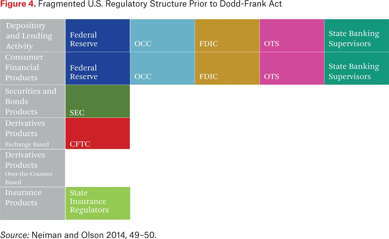 The Impact of the Dodd-Frank Act on Financial Stability and