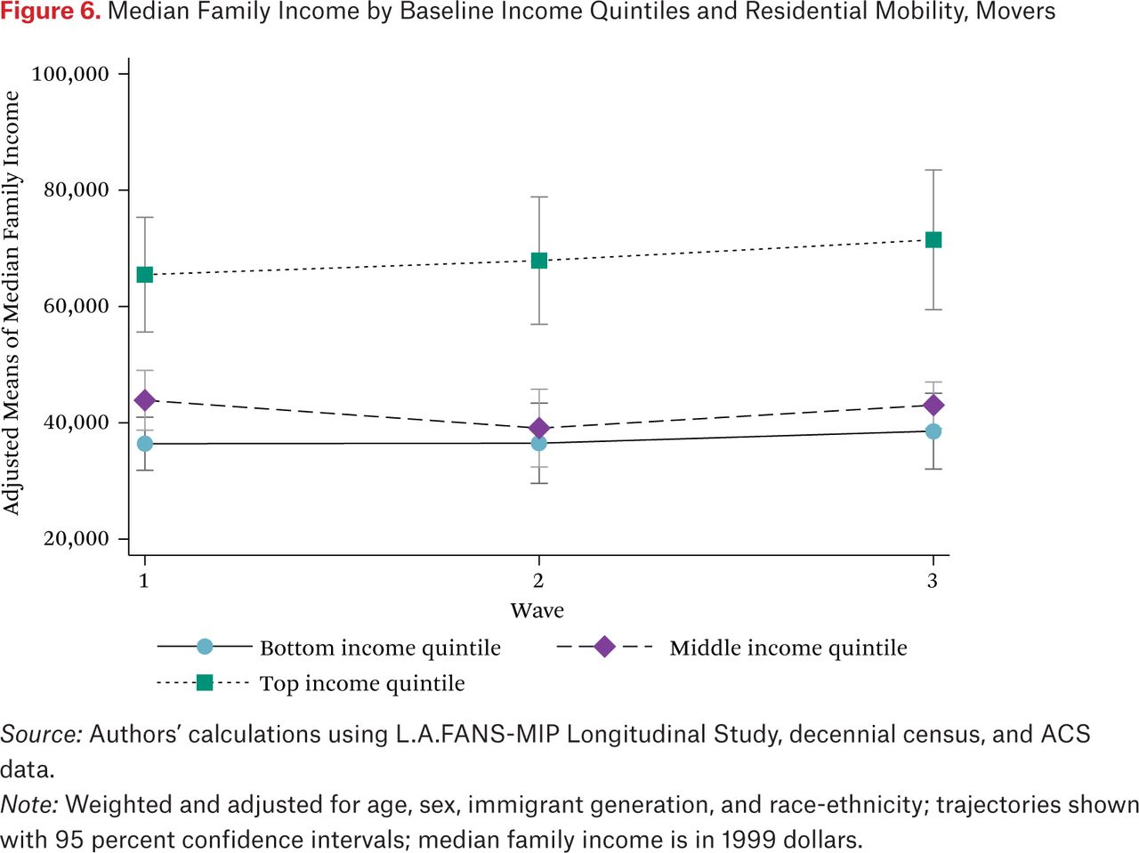 Race Income Education Alter Accuracy Of >> Urban Income Inequality And The Great Recession In Sunbelt Form