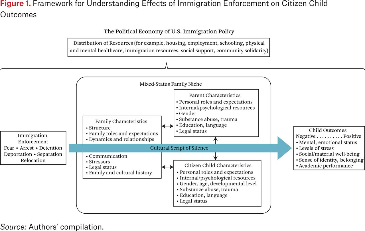 Exploring the Effects of U S  Immigration Enforcement on the Well