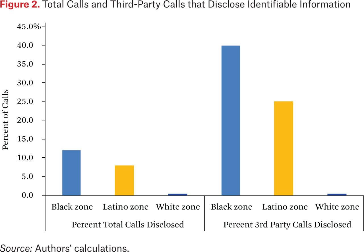 Digital Vulnerability: The Unequal Risk of E-Contact with