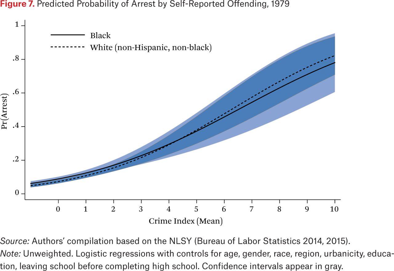 The Great Decoupling: The Disconnection Between Criminal