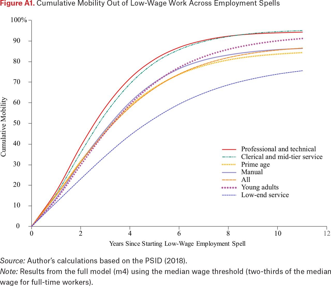 The Wage Mobility of Low-Wage Workers in a Changing Economy